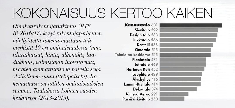 Taulukko RTS tuloksien kokonaisuudesta. Ensimmäisenä Kannustalo 631 pistettä. Toisena Sievitalo 592 pistettä ja kolmantena Design-talo 583 pistettä. Toimialan keskiarvo 515 pistettä.