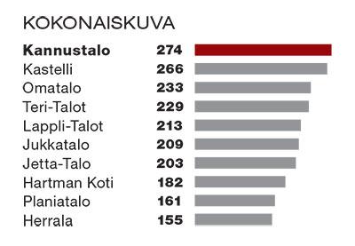 Taulukko kokonaiskuvasta. Kannustalo ensimmäisenä 274 pistettä, Kastelli toisena 266 pistettä ja Omatalo kolmantena 233 pistettä.