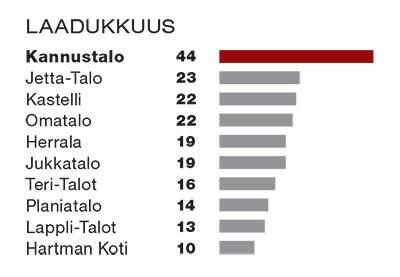 Taulukko laadukkuudesta. Kannustalo ensimmäisenä 44 pistettä, Jetta-talo toisena 23 pistettä ja Kastelli sekä Omatalo kolmantena 22 pistettä.