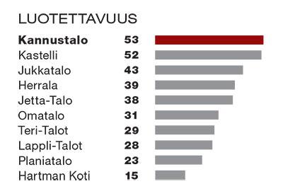 Taulukko luotettavuudesta. Kannustalo ensimmäisenä 53 pistettä, Kastelli toisena 52 pistetä ja Jukkatalo kolmantena 43 pistettä.