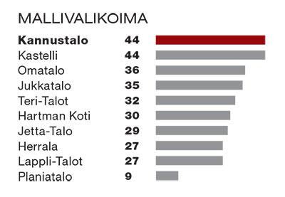 Taulukko mallivalikoimasta. Kannustalo ja Kastelli ensimmäisenä 44 pistettä, Omatalo toisena 36 pistettä ja Jukkatalo kolmantena 35 pistettä.