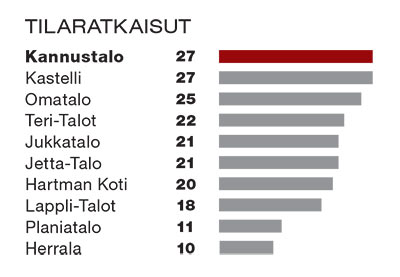 Taulukko tilaratkaisuista. Kannustalo ja Kastelli ensimmäisenä 27 pistettä, Omatalo toisena 25 pistettä ja Teri-Talot kolmantena 22 pistettä.