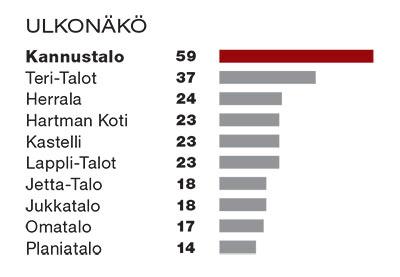 Taulukko ulkonäöstä. Kannustalo ensimmäisenä 59 pistettä, Teri-Talot toisena 37 pistettä ja Herrala kolmantena 24 pistettä.