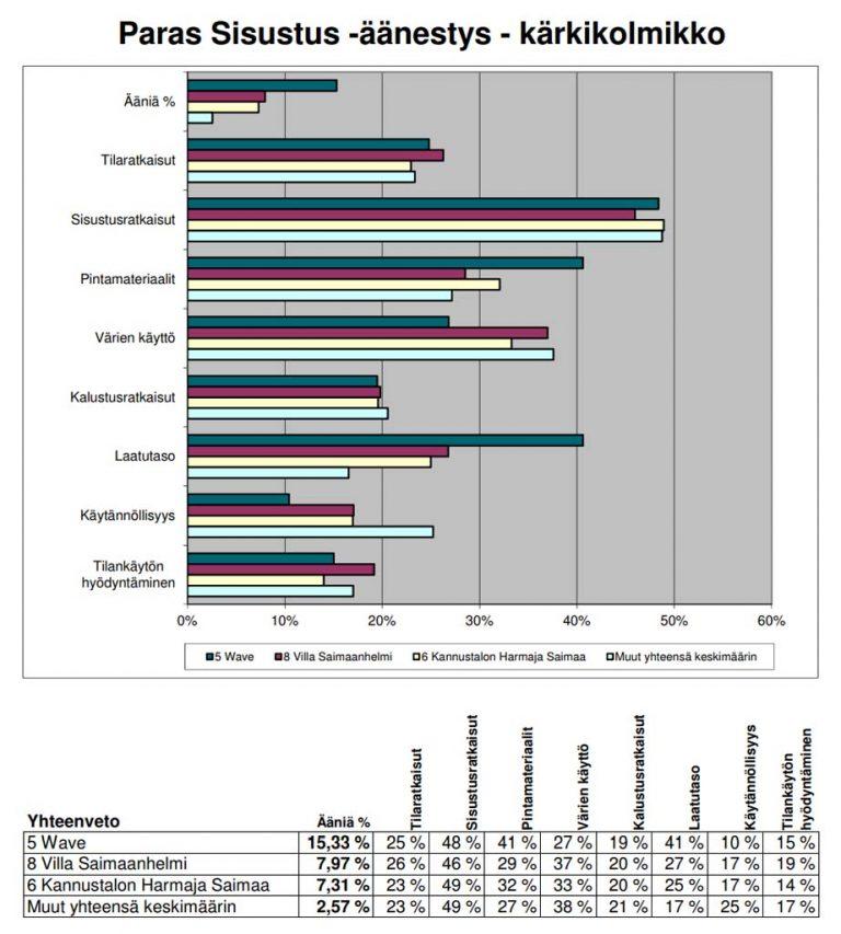 asuntomessut-2017-tulokset-paras-sisustus