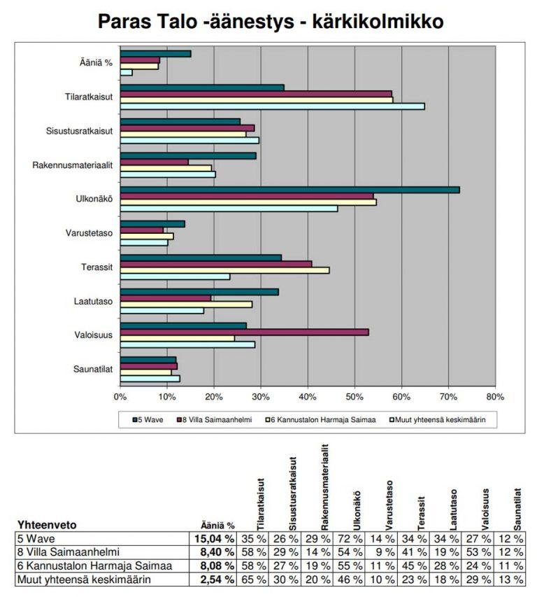 asuntomessut-2017-tulokset-paras-talo